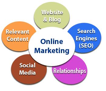 Marketing Online De Kinh Doanh