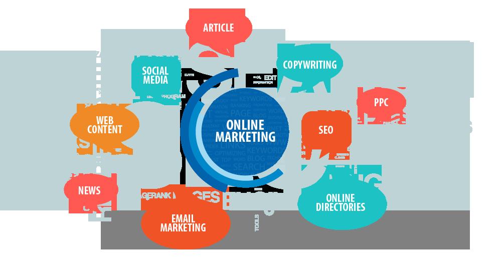 Marketing Online La Gi