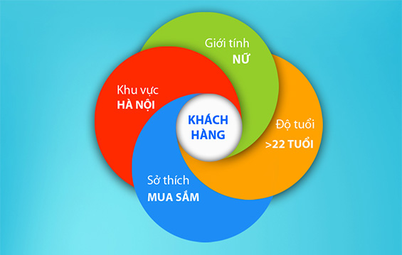 Chon Loc Doi Tuong Khach Hang Quang Cao Facebook