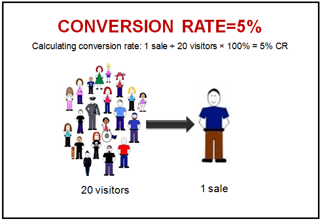 Conversion Rate2