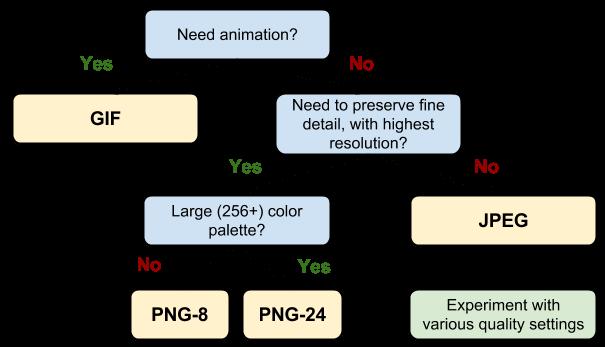 Format Tree