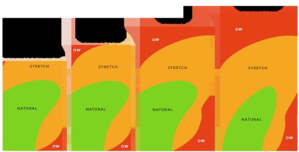 Zones Lineup