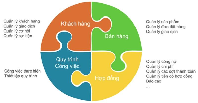 Phan Tich Xu Huong Tour Du Lich Dua Tren Phan Mem Crm
