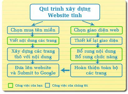 Quy Trinh Xay Dung Website