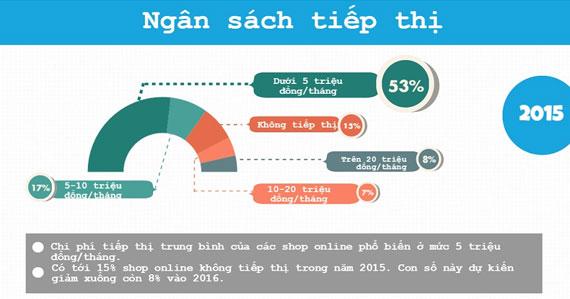 Web Kenh Ban Hang Hieu Qua Infographic 04