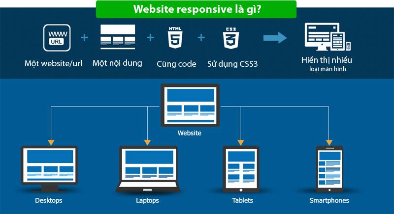 Website Responsive La Gi