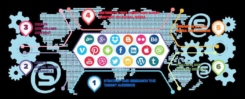 Social Media Marketing là gì? Tổng quan về Social Media Marketing