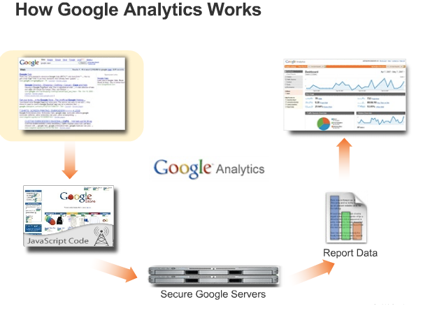 How Does Google Analytics Work