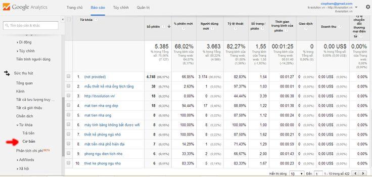 Google Analytics Thong Ke So Luong Truy Cap Trang Web Theo Tu Khoa