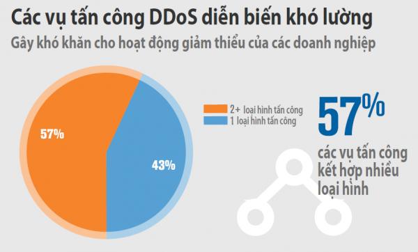 DDOS 600x362