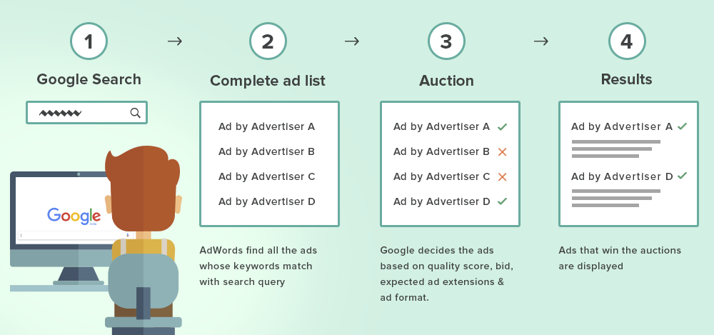 Google Adwords Flow Recent