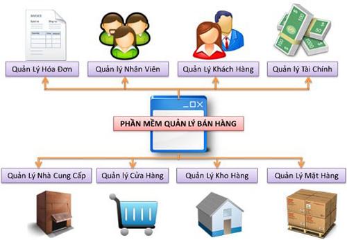 Cach Quan Ly Ban Hang