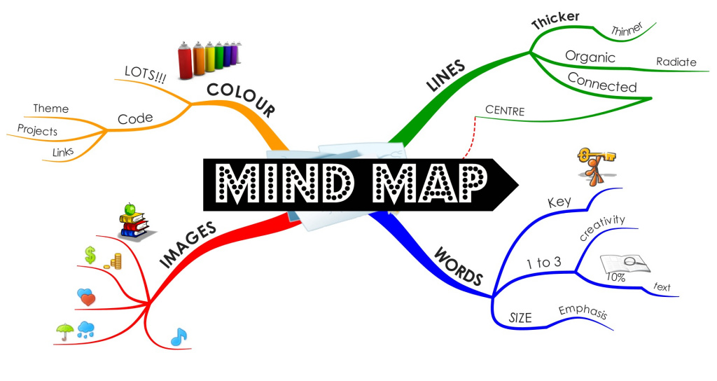 New Mind Map Simple And Easy