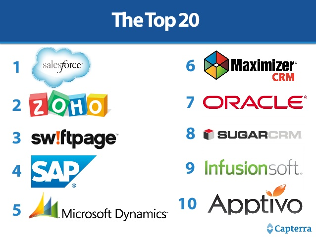 Top 20 Most Popular Crm Software 2 638