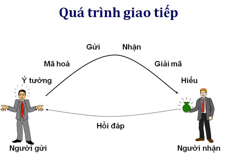 Qua Trinh Giao Tiep