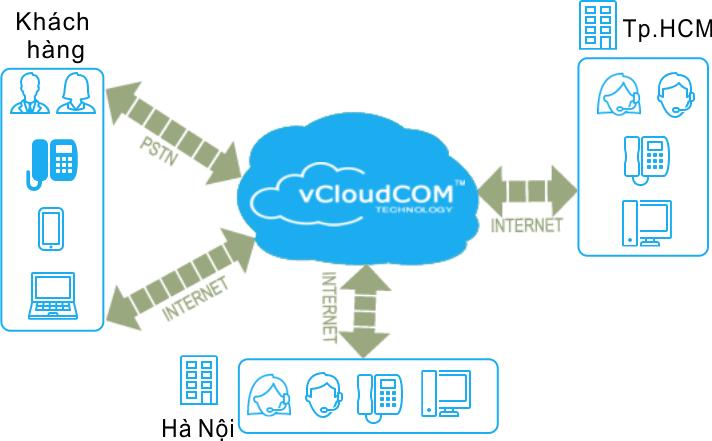 Mô hình tổng đài ảo VOIP hoạt động