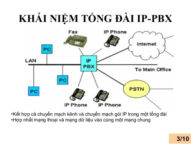 0000020 Tong Dai Ip Panasonic Kx Tde600 10ext 4 Ip Trunk