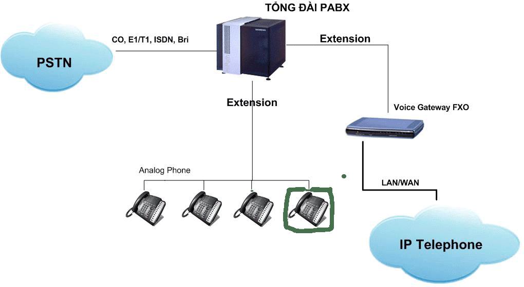 Mo Hinh Tong Dai Analog