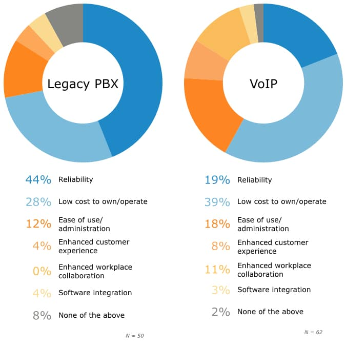 Pbx Benefits Legaxy Voip