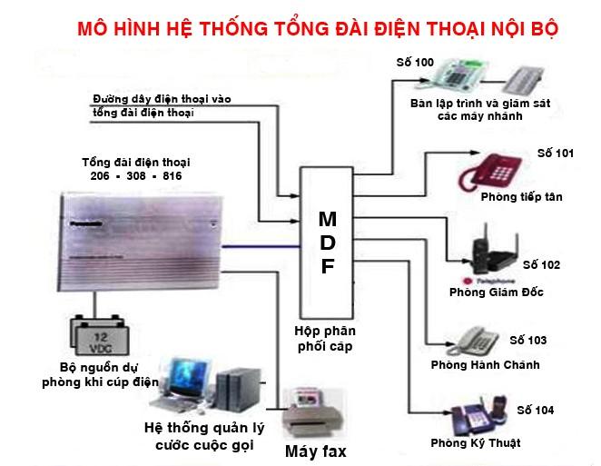 Tong Dai Dien Thoai La Gi