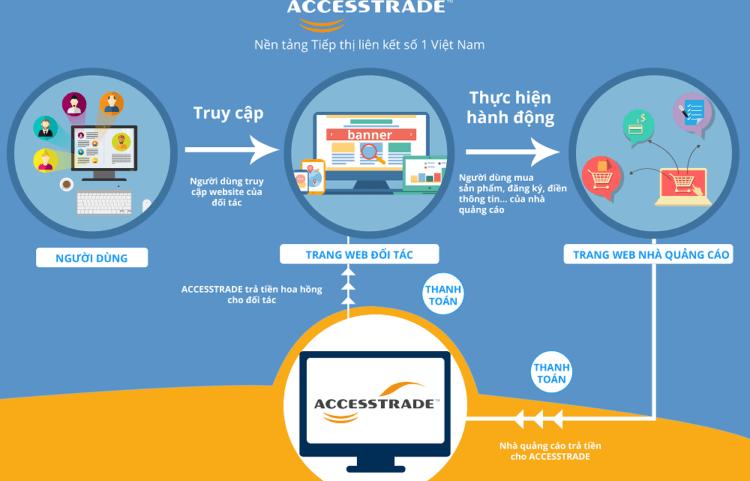 E:\Job Th10\Dự án của Xuân\webico\21\huong-dan-dang-ky-Accesstrade.png